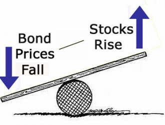 הקשר בין מניות לאגרות חוב